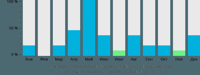 Динамика поиска авиабилетов из Минеральных Вод в Эр-Рияд по месяцам