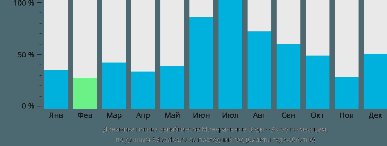 Динамика поиска авиабилетов из Минеральных Вод в Актау по месяцам