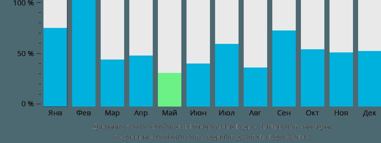 Динамика поиска авиабилетов из Минеральных Вод в Сыктывкар по месяцам