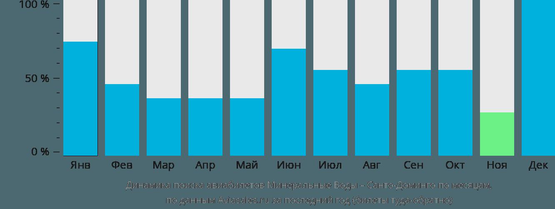 Динамика поиска авиабилетов из Минеральных Вод в Санто-Доминго по месяцам