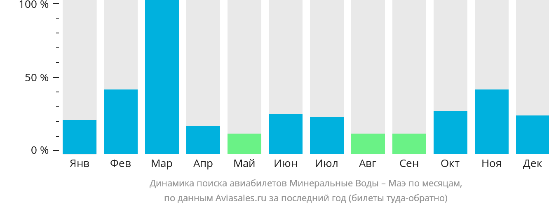 Динамика поиска авиабилетов из Минеральных Вод на Маэ по месяцам