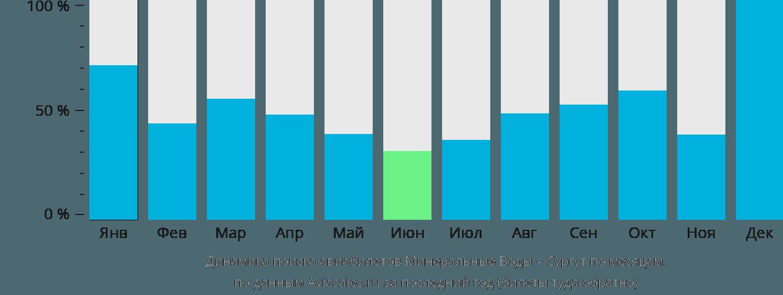 Динамика поиска авиабилетов из Минеральных Вод в Сургут по месяцам