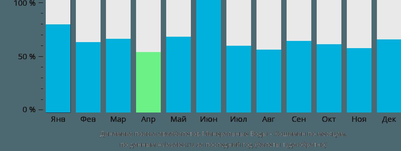 Динамика поиска авиабилетов из Минеральных Вод в Хошимин по месяцам