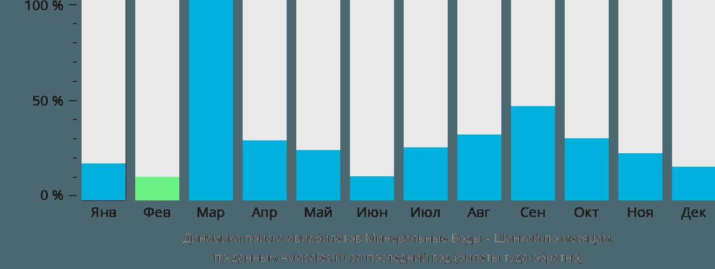 Динамика поиска авиабилетов из Минеральных Вод в Шанхай по месяцам