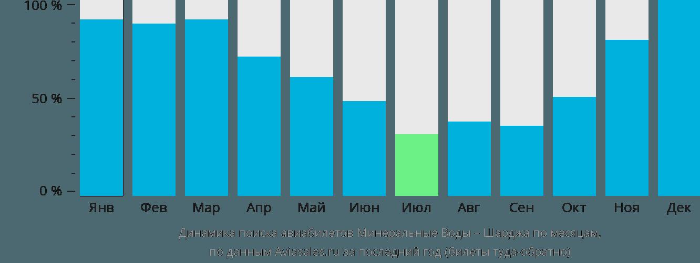 Динамика поиска авиабилетов из Минеральных Вод в Шарджу по месяцам