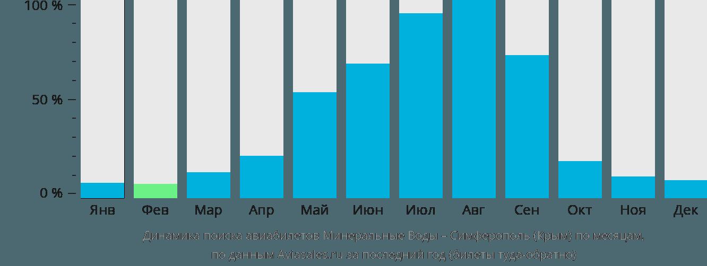 Динамика поиска авиабилетов из Минеральных Вод в Симферополь по месяцам