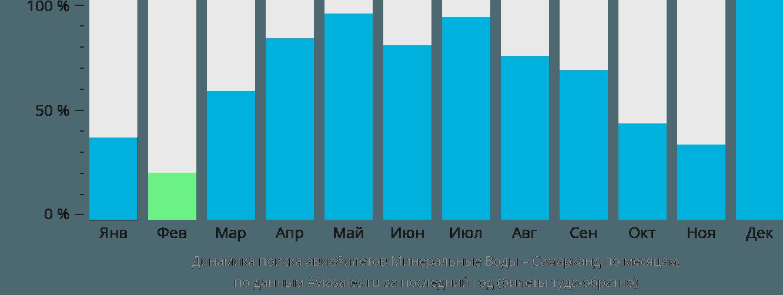 Динамика поиска авиабилетов из Минеральных Вод в Самарканда по месяцам