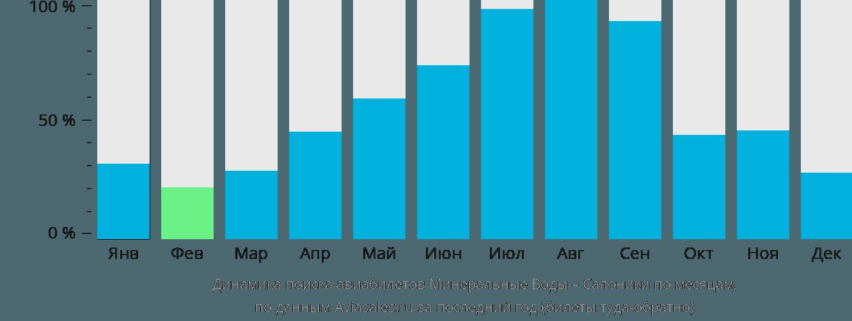 Динамика поиска авиабилетов из Минеральных Вод в Салоники по месяцам