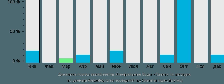 Динамика поиска авиабилетов из Минеральных Вод в Салалу по месяцам