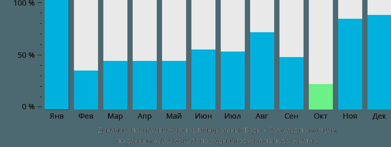 Динамика поиска авиабилетов из Минеральных Вод в Салехард по месяцам