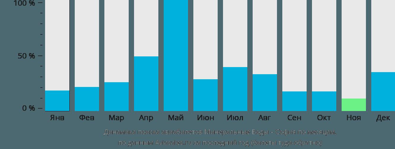 Динамика поиска авиабилетов из Минеральных Вод в Софию по месяцам