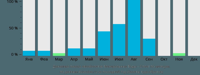Динамика поиска авиабилетов из Минеральных Вод в Сплит по месяцам