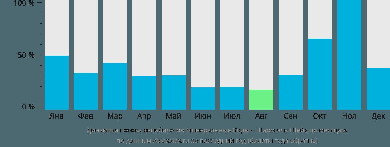 Динамика поиска авиабилетов из Минеральных Вод в Шарм-эль-Шейх по месяцам