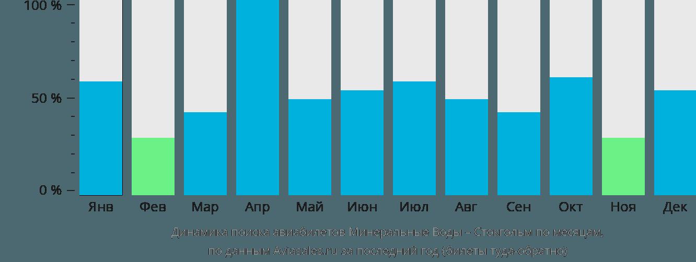 Динамика поиска авиабилетов из Минеральных Вод в Стокгольм по месяцам