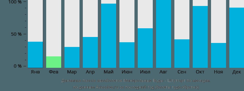 Динамика поиска авиабилетов из Минеральных Вод в Штутгарт по месяцам