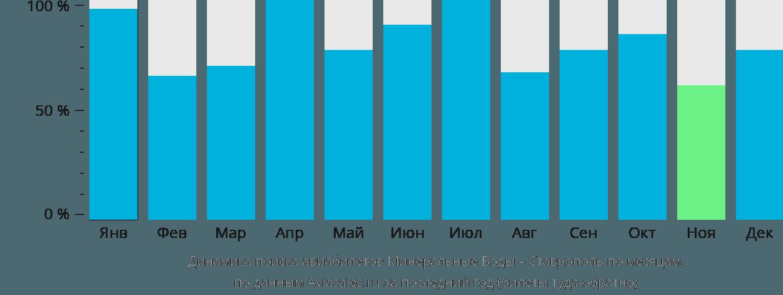 Динамика поиска авиабилетов из Минеральных Вод в Ставрополь по месяцам