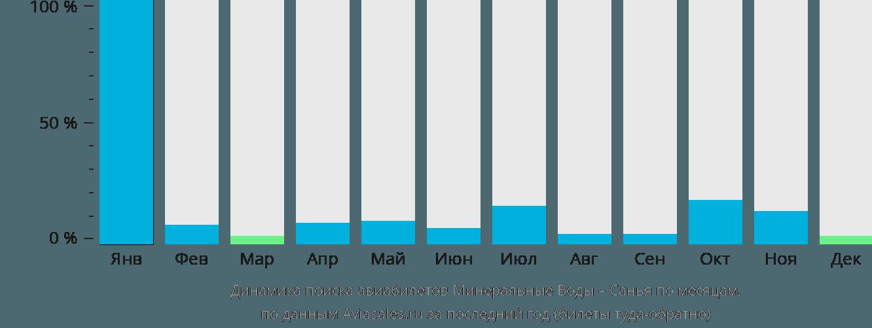 Динамика поиска авиабилетов из Минеральных Вод в Санью по месяцам