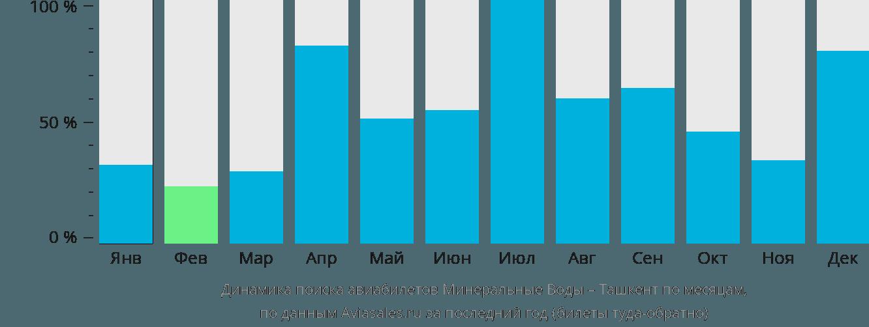 Динамика поиска авиабилетов из Минеральных Вод в Ташкент по месяцам