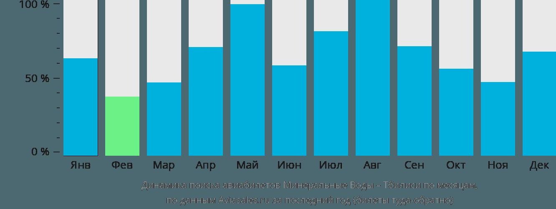 Динамика поиска авиабилетов из Минеральных Вод в Тбилиси по месяцам