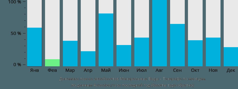 Динамика поиска авиабилетов из Минеральных Вод на Тенерифе по месяцам