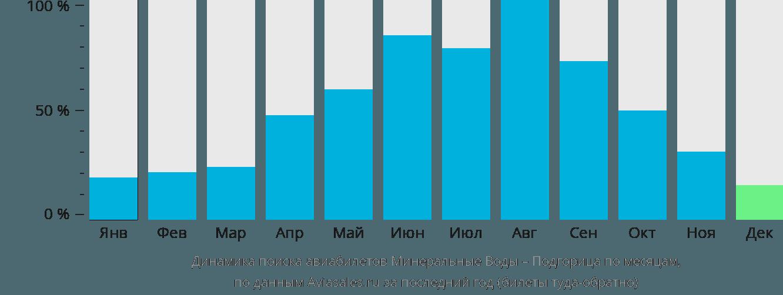 Динамика поиска авиабилетов из Минеральных Вод в Подгорицу по месяцам