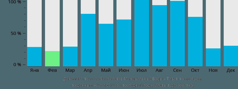 Динамика поиска авиабилетов из Минеральных Вод в Тиват по месяцам