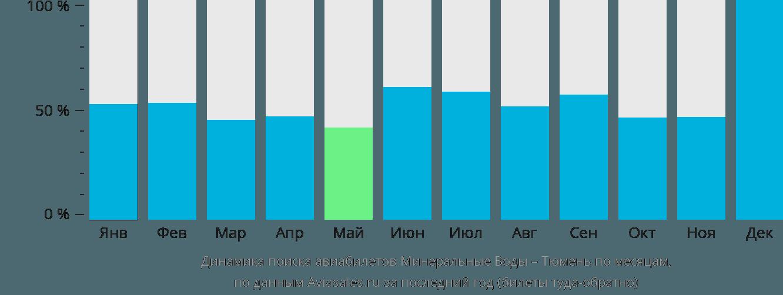 Динамика поиска авиабилетов из Минеральных Вод в Тюмень по месяцам