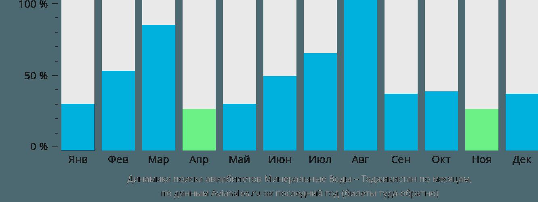 Динамика поиска авиабилетов из Минеральных Вод в Таджикистан по месяцам