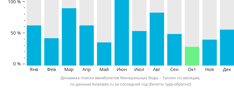 Динамика поиска авиабилетов из Минеральных Вод в Таллин по месяцам