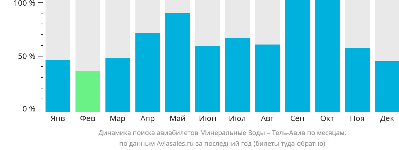 Динамика поиска авиабилетов из Минеральных Вод в Тель-Авив по месяцам