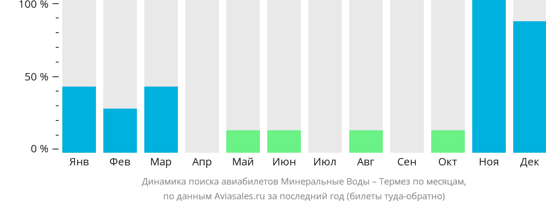 Динамика поиска авиабилетов из Минеральных Вод в Термез по месяцам
