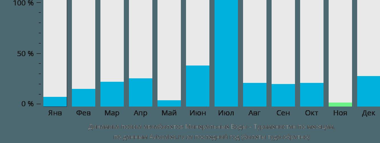 Динамика поиска авиабилетов из Минеральных Вод в Туркменистан по месяцам