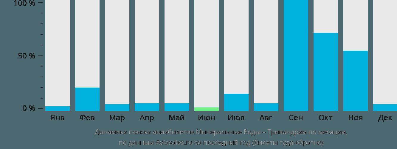 Динамика поиска авиабилетов из Минеральных Вод в Тривандрам по месяцам