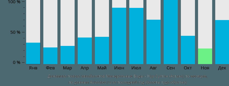 Динамика поиска авиабилетов из Минеральных Вод Нур-Султан (Астана) по месяцам