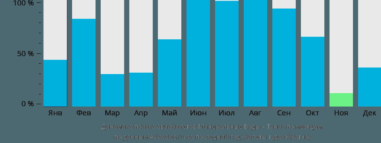 Динамика поиска авиабилетов из Минеральных Вод в Тунис по месяцам