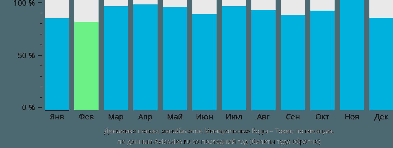Динамика поиска авиабилетов из Минеральных Вод в Токио по месяцам