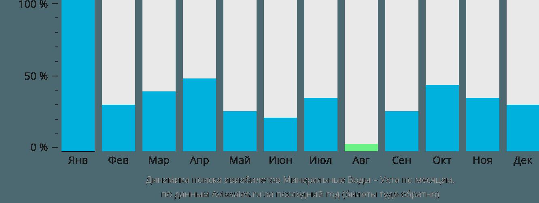 Динамика поиска авиабилетов из Минеральных Вод в Ухту по месяцам