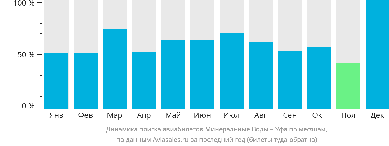 Динамика поиска авиабилетов из Минеральных Вод в Уфу по месяцам