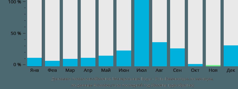 Динамика поиска авиабилетов из Минеральных Вод в Усть-Каменогорск по месяцам
