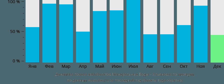 Динамика поиска авиабилетов из Минеральных Вод в Ульяновск по месяцам