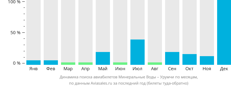 Динамика поиска авиабилетов из Минеральных Вод в Урумчи по месяцам