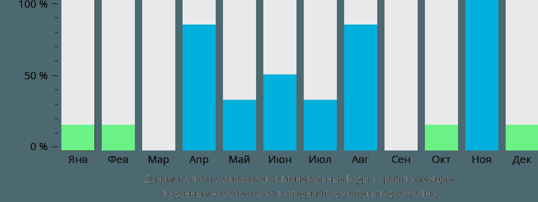 Динамика поиска авиабилетов из Минеральных Вод в Урая по месяцам