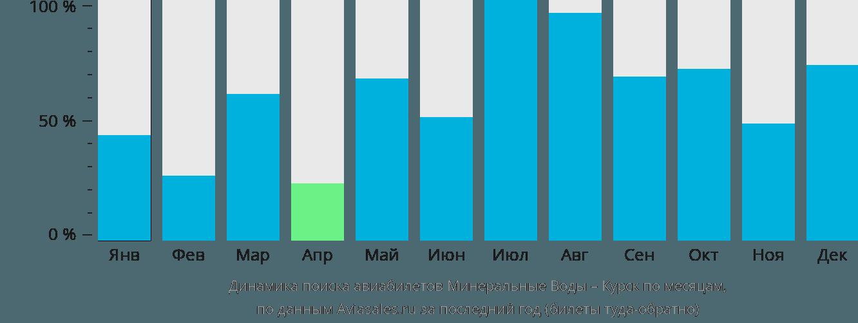 Динамика поиска авиабилетов из Минеральных Вод в Курск по месяцам