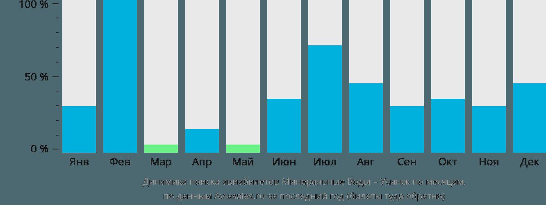 Динамика поиска авиабилетов из Минеральных Вод в Усинск по месяцам