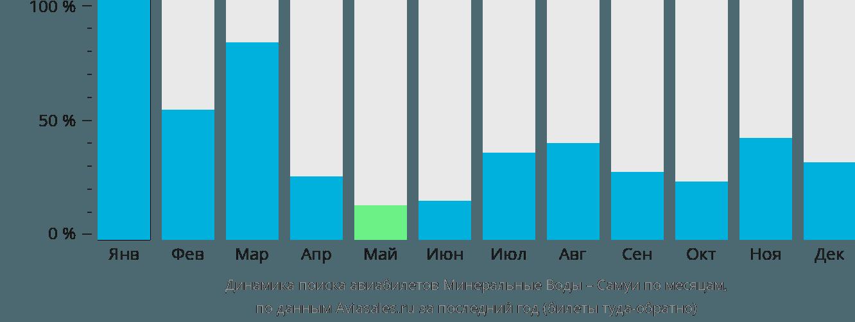 Динамика поиска авиабилетов из Минеральных Вод на Самуи по месяцам