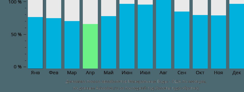 Динамика поиска авиабилетов из Минеральных Вод в США по месяцам