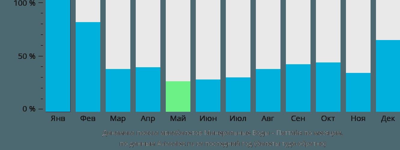 Динамика поиска авиабилетов из Минеральных Вод в Паттайю по месяцам