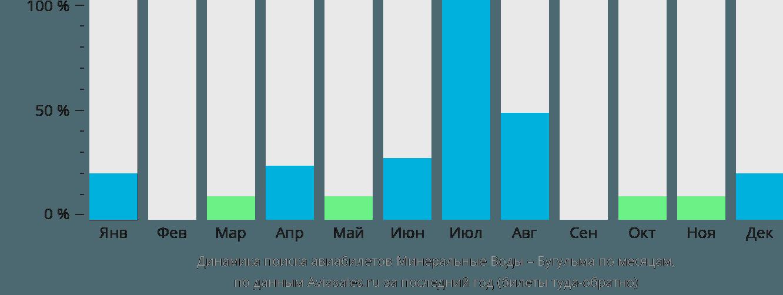 Динамика поиска авиабилетов из Минеральных Вод в Бугульму по месяцам