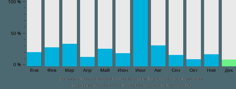 Динамика поиска авиабилетов из Минеральных Вод в Улан-Удэ по месяцам
