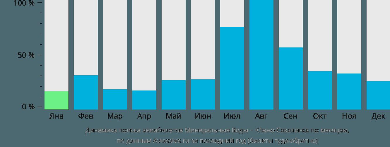 Динамика поиска авиабилетов из Минеральных Вод в Южно-Сахалинск по месяцам